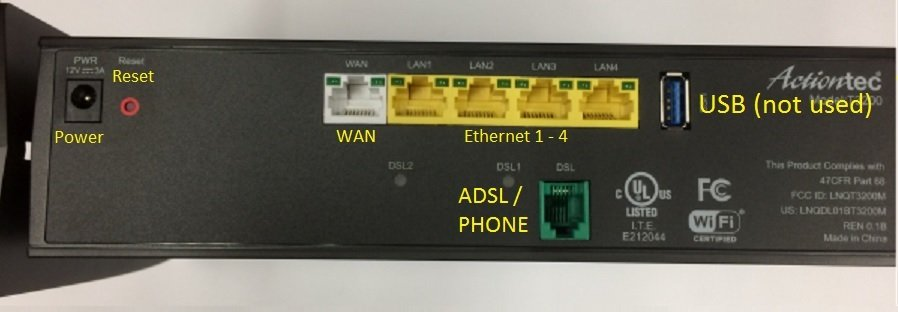 Picture of the inputs on the Actiontec T3200 modem